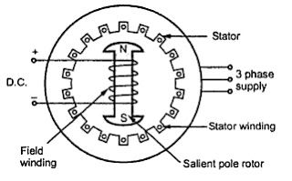 Construction of Three Phase Synchronous Motor