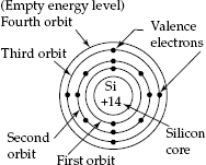 Electron configuration of silicon atom