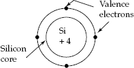 Representation of silicon atom with its valence electrons