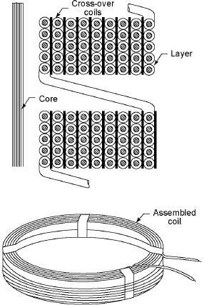 concentric windings in transformer