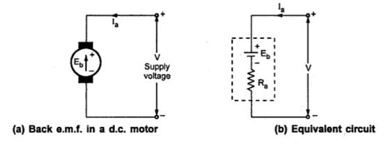 dc motor emf equation