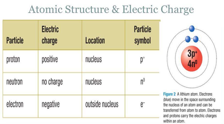 Atomic Structure And Electric Charge