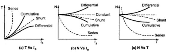 Characteristics Of D.C. Compound Motor