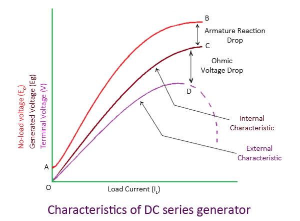 Characteristics Of D.C. Generators
