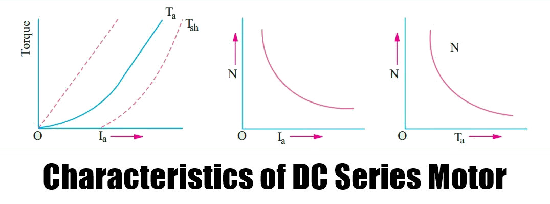 Characteristics Of D.C. Series Motor