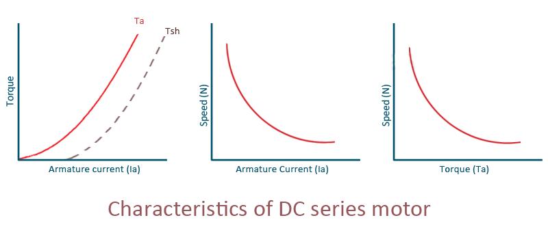 Characteristics of DC series motor