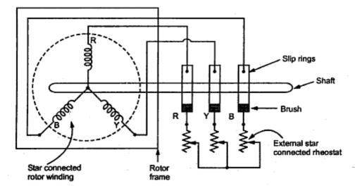 Concepts Of Slip Rings And Brush Assembly In Three Phase Induction Motor