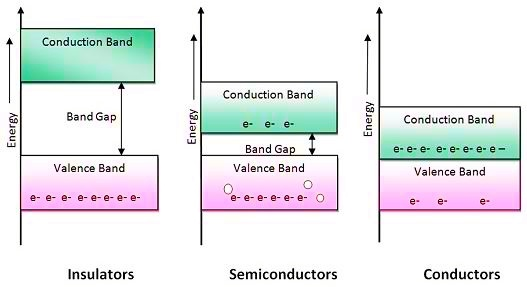 Conduction In Conductors And Semiconductors