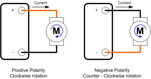Direction Of Rotation Of D.C. Motor