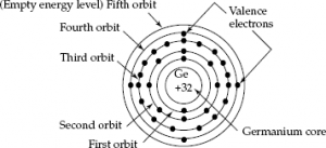 Electronic Configuration Of A Germanium Atom