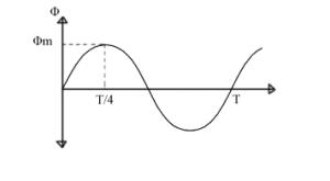 Emf Equation Of A Transformer