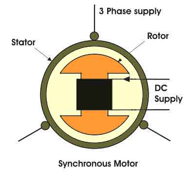Introduction And Working Of Synchronous Motor
