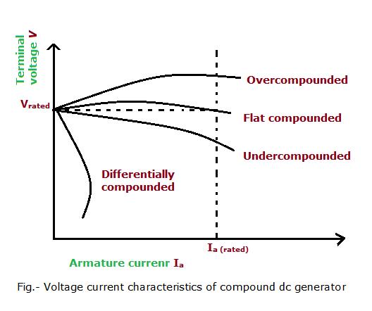 Load Characteristics Of D.C. Compound Generator