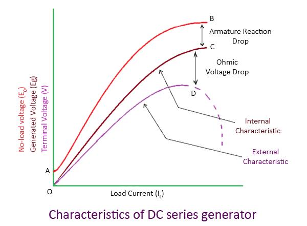 Load Characteristics Of D.C. Series Generator