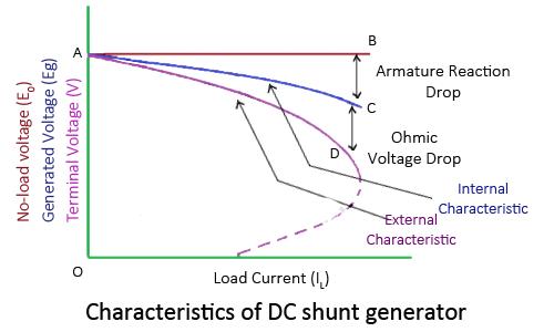 Load Characteristics Of D.C. Shunt Generator