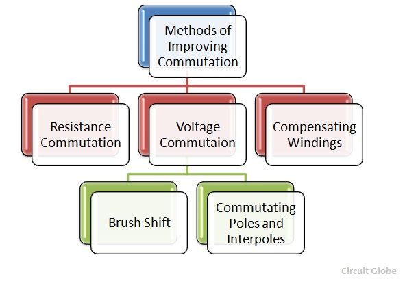 Methods Of Improving Commutation