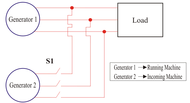 Parallel Operation Of Generators