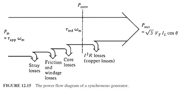 Power Flow In Synchronous Motor