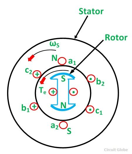Principle Of Working Of 3-Phase Synchronous Motor