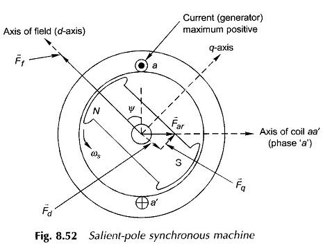 Salient Pole Synchronous Motor