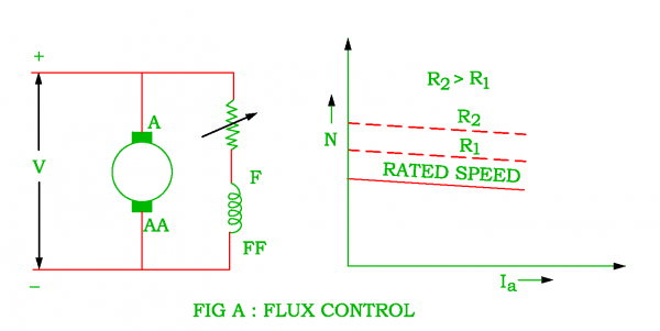 Speed Control Of D.C. Shunt Motor : Flux Control