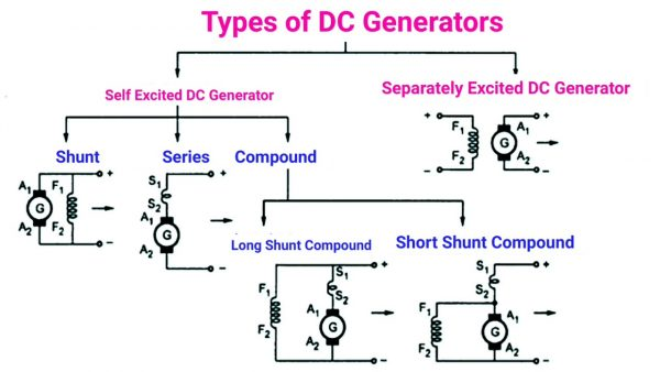 Types Of D.C. Generator