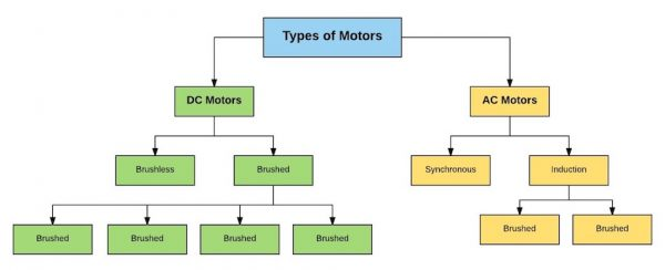 Types Of D.C. Motors