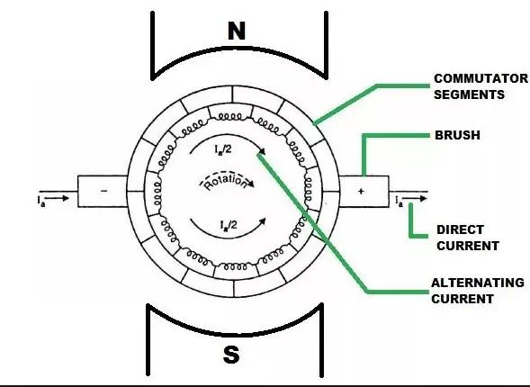 action of commutator in dc generator