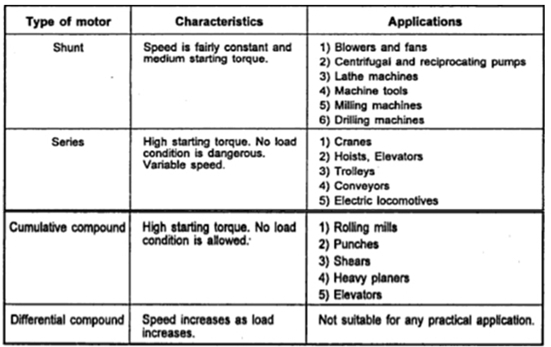 Applications Of D.C. Motors