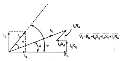 Salient pole synchronous motor electrical engineering interview 2 phasor diagram for leading pf ccuart Image collections