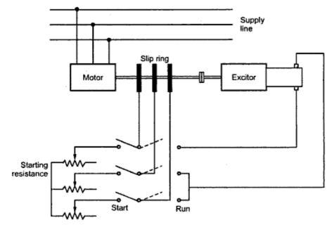 Synchronous Induction Motor
